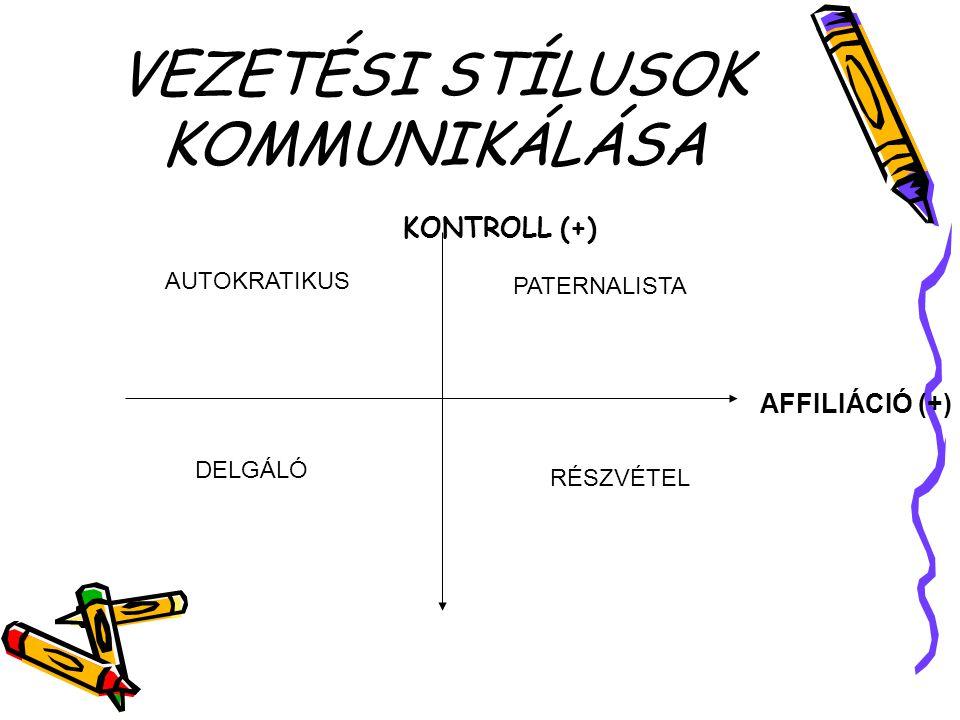VEZETÉSI STÍLUSOK KOMMUNIKÁLÁSA KONTROLL (+) AFFILIÁCIÓ (+) PATERNALISTA RÉSZVÉTEL DELGÁLÓ AUTOKRATIKUS
