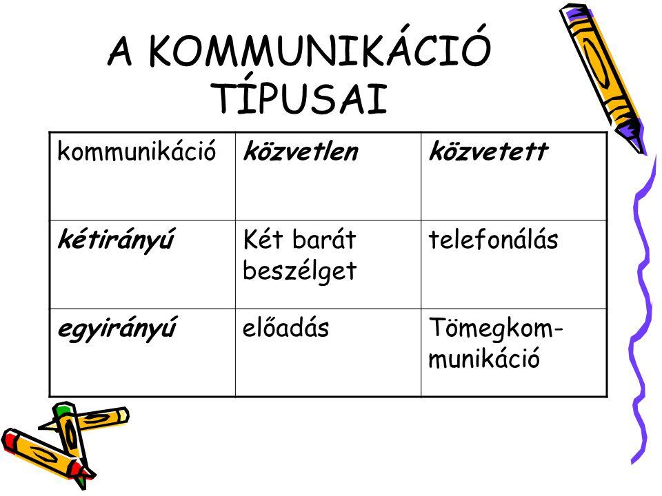 A KOMMUNIKÁCIÓ TÍPUSAI kommunikációközvetlenközvetett kétirányúKét barát beszélget telefonálás egyirányúelőadásTömegkom- munikáció