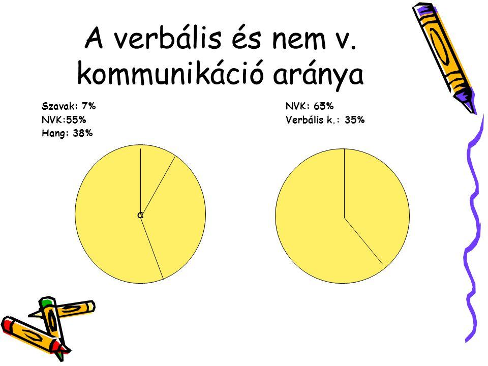 A verbális és nem v. kommunikáció aránya Szavak: 7% NVK: 65% NVK:55%Verbális k.: 35% Hang: 38% a