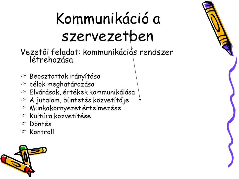 """Kommunikáció a szervezetben Kommunikáció """"communis = közös Közösség létesítése Információ, gondolat, érzés, álláspont megosztása"""
