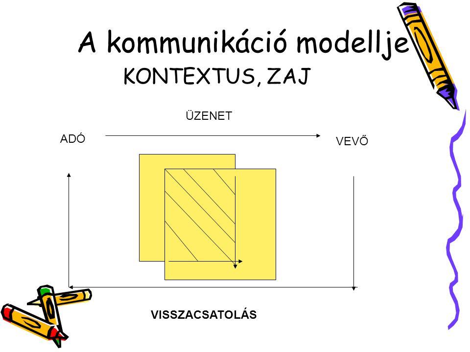 A kommunikáció modellje KONTEXTUS, ZAJ VISSZACSATOLÁS ADÓ VEVŐ ÜZENET