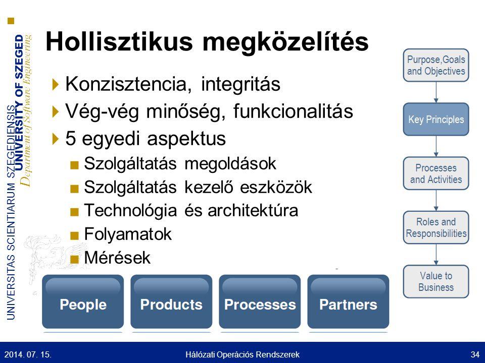 UNIVERSITY OF SZEGED D epartment of Software Engineering UNIVERSITAS SCIENTIARUM SZEGEDIENSIS Hollisztikus megközelítés  Konzisztencia, integritás  Vég-vég minőség, funkcionalitás  5 egyedi aspektus ■Szolgáltatás megoldások ■Szolgáltatás kezelő eszközök ■Technológia és architektúra ■Folyamatok ■Mérések 2014.