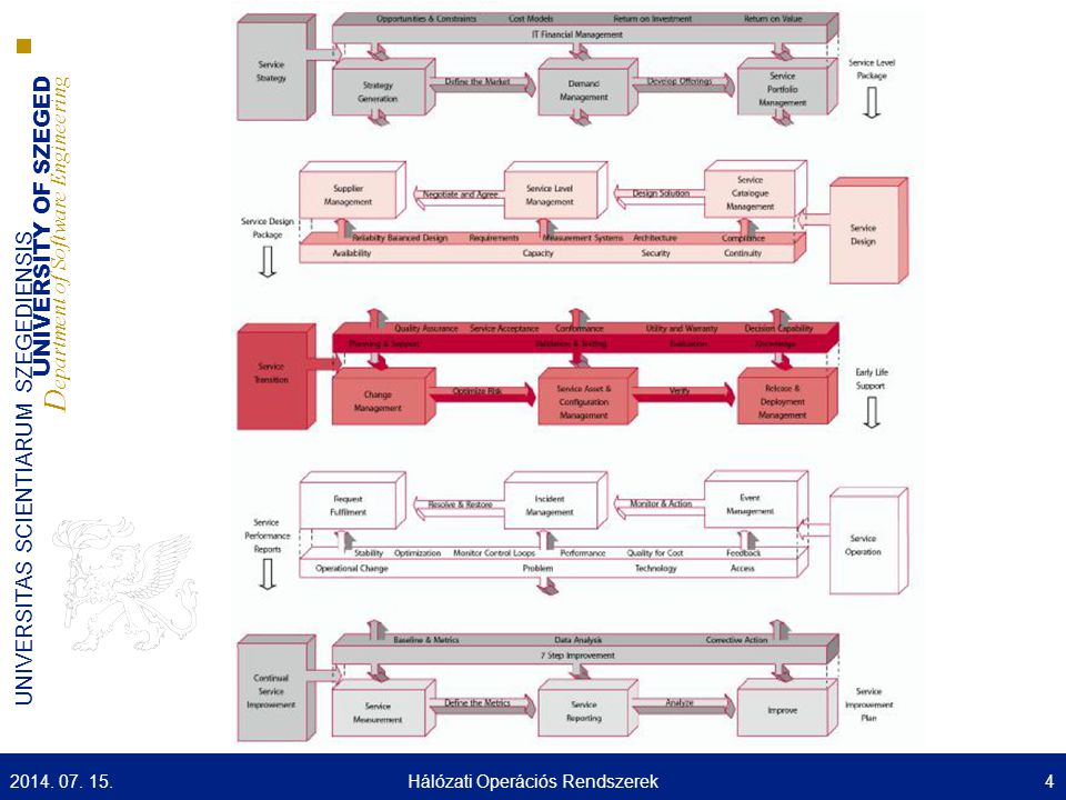 UNIVERSITY OF SZEGED D epartment of Software Engineering UNIVERSITAS SCIENTIARUM SZEGEDIENSIS A mai előadás tartalma  Bevezető  Szolgáltatás életciklus  Szolgáltatás stratégia  Szolgáltatás tervezés  Szolgáltatás Áttérés  Szolgáltatás Működtetés  Folyamatos Szolgáltatás fejlesztés 2014.