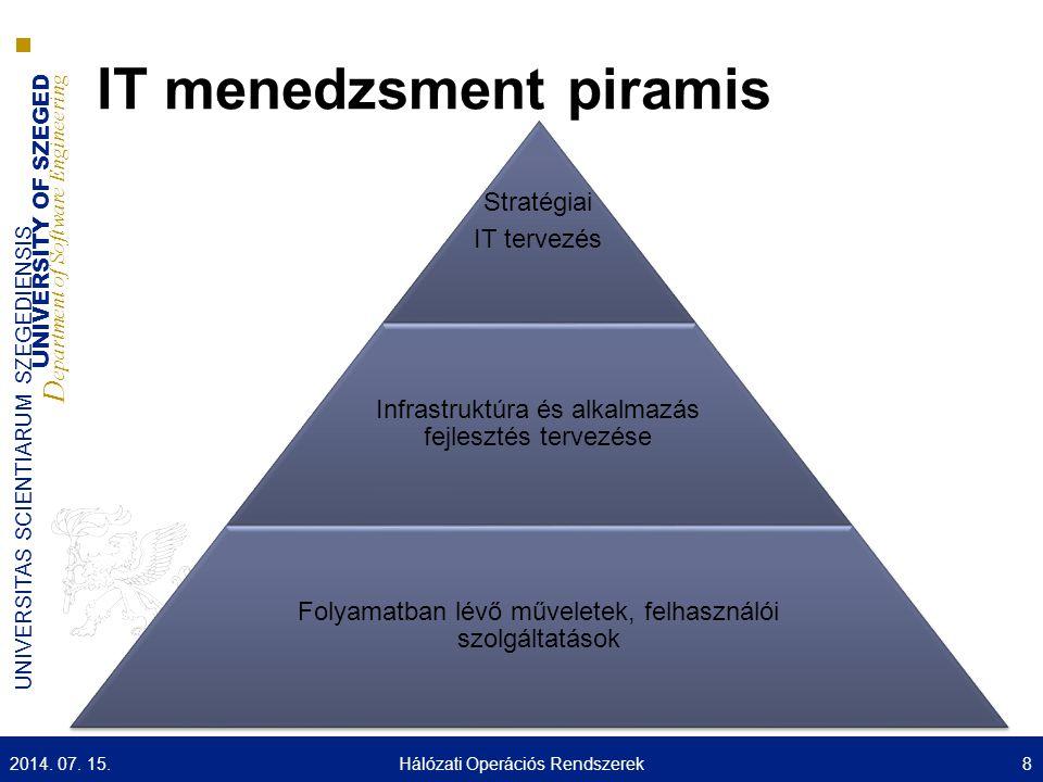 UNIVERSITY OF SZEGED D epartment of Software Engineering UNIVERSITAS SCIENTIARUM SZEGEDIENSIS IT menedzsment piramis Stratégiai IT tervezés Infrastruktúra és alkalmazás fejlesztés tervezése Folyamatban lévő műveletek, felhasználói szolgáltatások 2014.