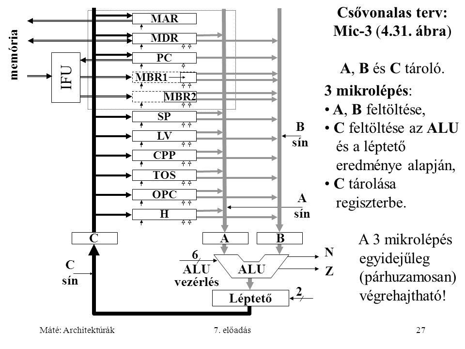 Máté: Architektúrák7. előadás27 MAR MDR PC MBR1 MBR2 SP LV CPP TOS OPC H memória C sín B sín A sín ALU N Z Léptető 6 ALU vezérlés 2 IFU Csővonalas ter