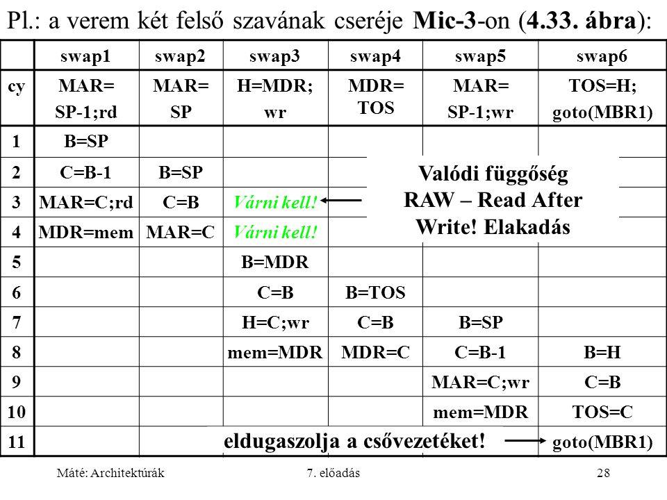 Máté: Architektúrák7. előadás28 Pl.: a verem két felső szavának cseréje Mic-3-on (4.33. ábra): swap1swap2swap3swap4swap5swap6 cyMAR= SP-1;rd MAR= SP H