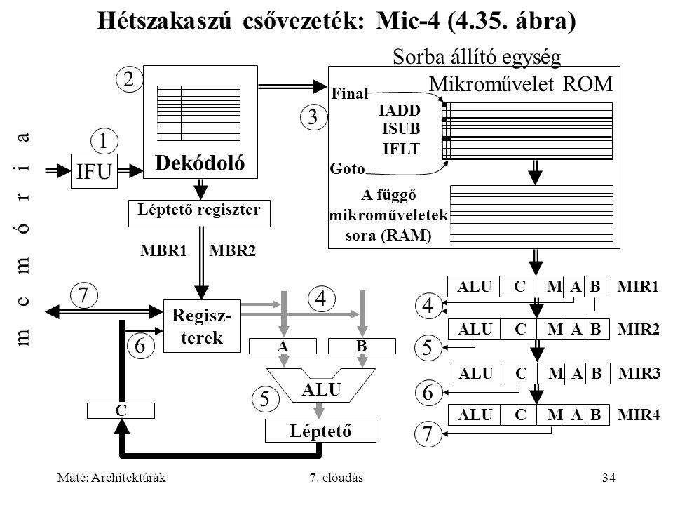 Máté: Architektúrák7. előadás34 Hétszakaszú csővezeték: Mic-4 (4.35. ábra) IFU m e m ó r i a 1 Dekódoló Léptető regiszter 2 Regisz- terek ALU Léptető