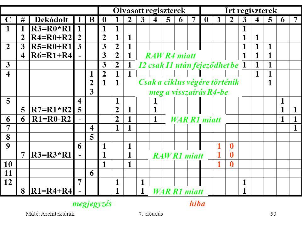 Máté: Architektúrák7. előadás50 Olvasott regiszterekÍrt regiszterek C#DekódoltIB0123456701234567 11212 R3=R0*R1 R4=R0+R2 1212 1212 11111 11111 23434 R