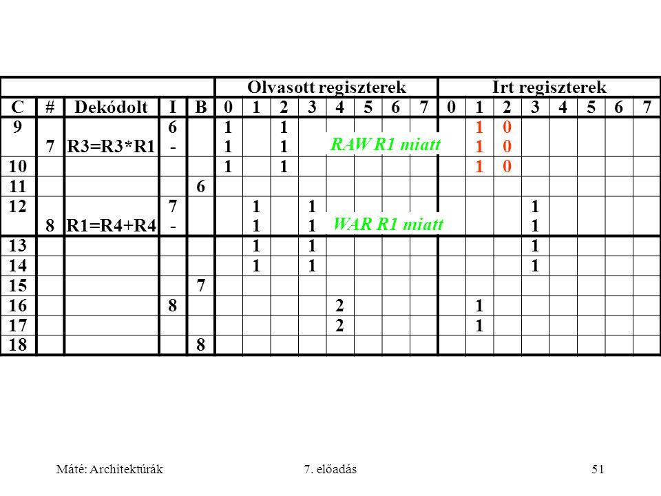 Máté: Architektúrák7. előadás51 Olvasott regiszterekÍrt regiszterek C#DekódoltIB0123456701234567 9 7R3=R3*R1 6-6- 1111 1111 1111 0000 101110 116 12 8R