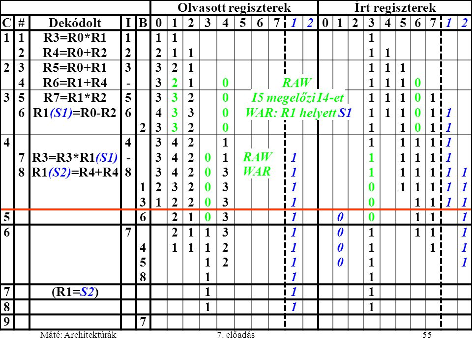 Máté: Architektúrák7. előadás55 Olvasott regiszterekÍrt regiszterek C#DekódoltIB01234567120123456712 11212 R3=R0*R1 R4=R0+R2 1212 1212 11111 11111 234