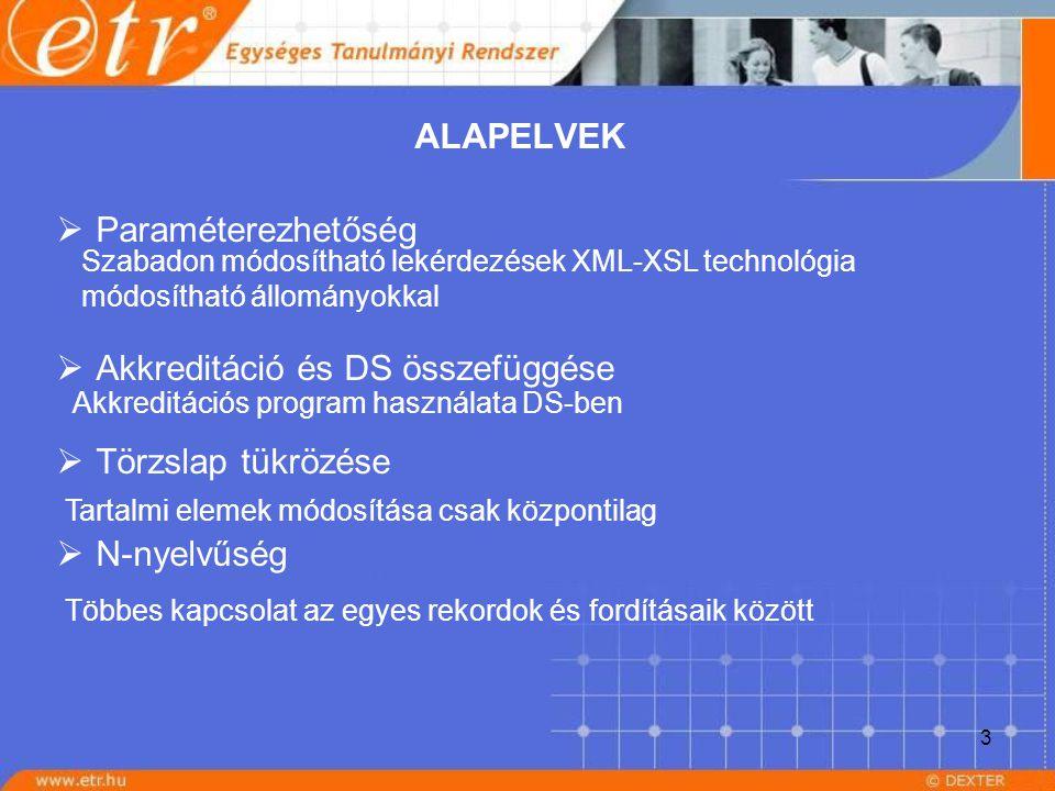 3 ALAPELVEK  Paraméterezhetőség  Akkreditáció és DS összefüggése  Törzslap tükrözése  N-nyelvűség Szabadon módosítható lekérdezések XML-XSL techno