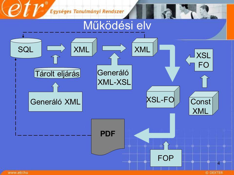 4 Működési elv SQL XML Generáló XML Tárolt eljárás Generáló XML-XSL Const XML PDF XSL FO XSL-FO FOP