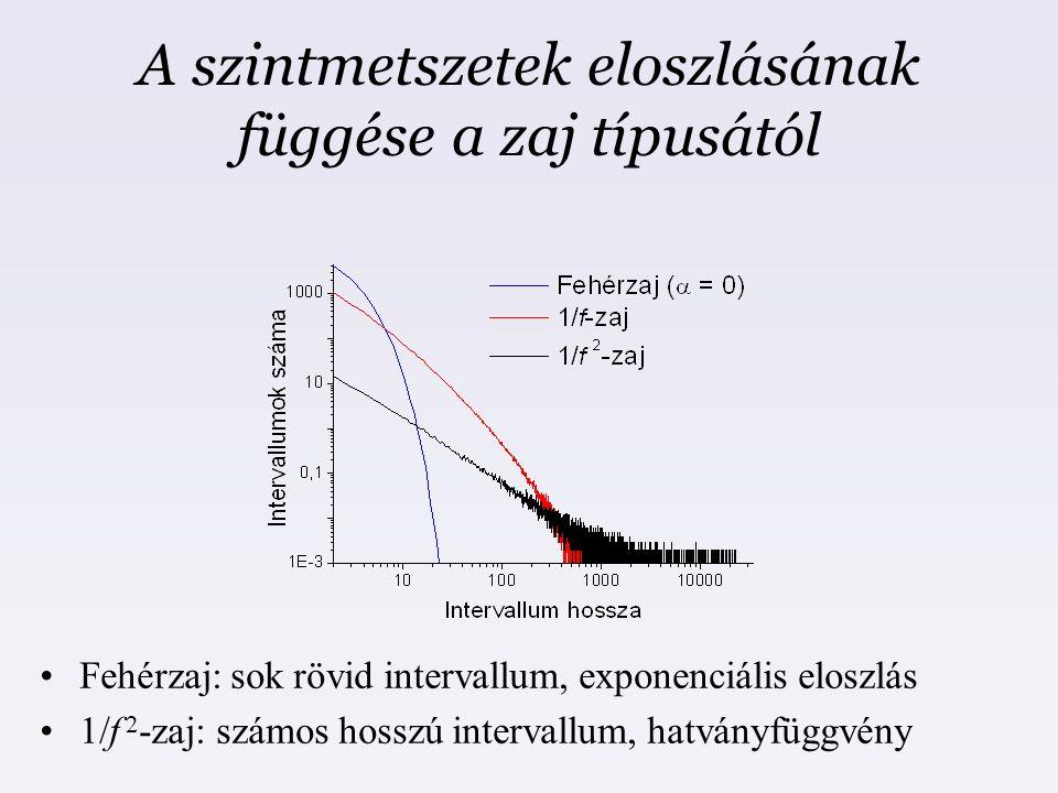 A szintmetszetek eloszlásának függése a zaj típusától Fehérzaj: sok rövid intervallum, exponenciális eloszlás 1/f 2 -zaj: számos hosszú intervallum, h