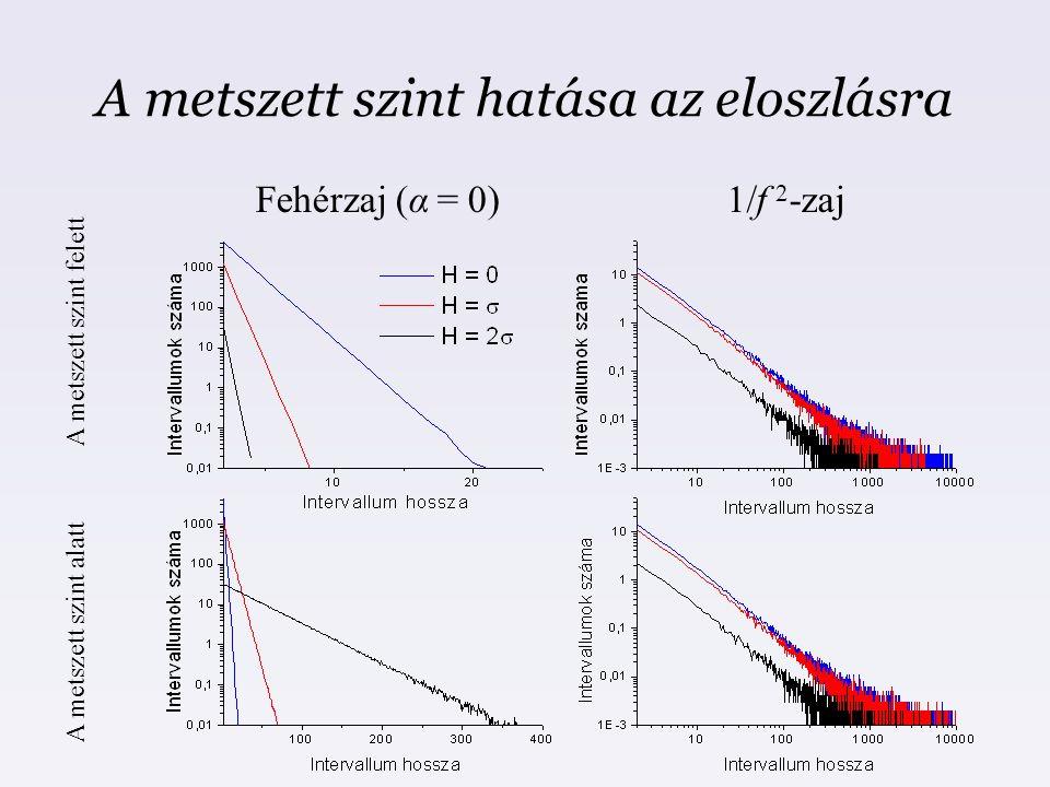 A metszett szint hatása az eloszlásra Fehérzaj (α = 0)1/f 2 -zaj A metszett szint felett A metszett szint alatt