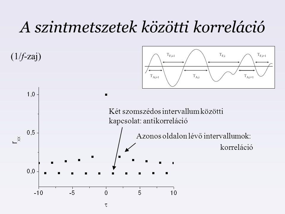 A szintmetszetek közötti korreláció Két szomszédos intervallum közötti kapcsolat: antikorreláció Azonos oldalon lévő intervallumok: korreláció (1/f-za