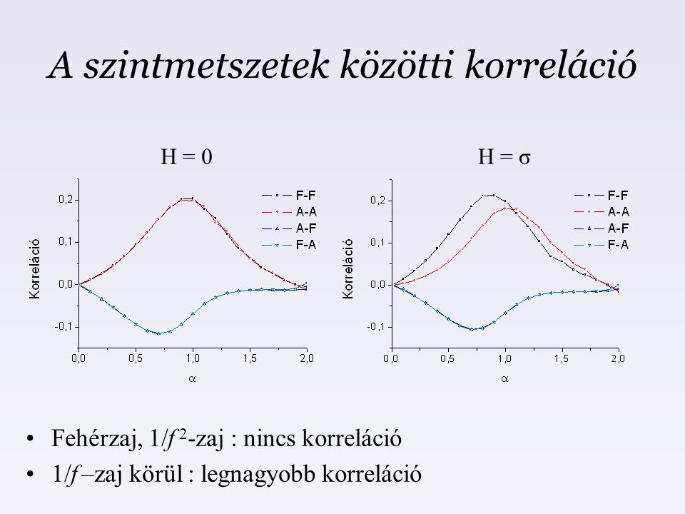 A szintmetszetek közötti korreláció H = 0H = σ Fehérzaj, 1/f 2 -zaj : nincs korreláció 1/f –zaj körül : legnagyobb korreláció