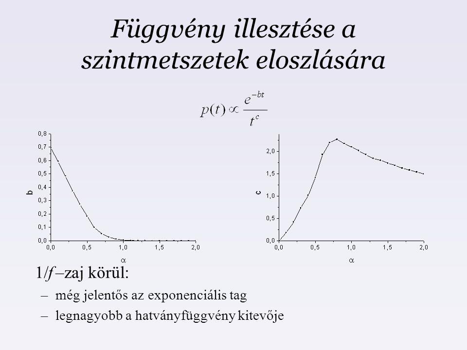 Függvény illesztése a szintmetszetek eloszlására 1/f –zaj körül: –még jelentős az exponenciális tag –legnagyobb a hatványfüggvény kitevője