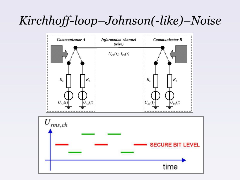 Kirchhoff-loop–Johnson(-like)–Noise