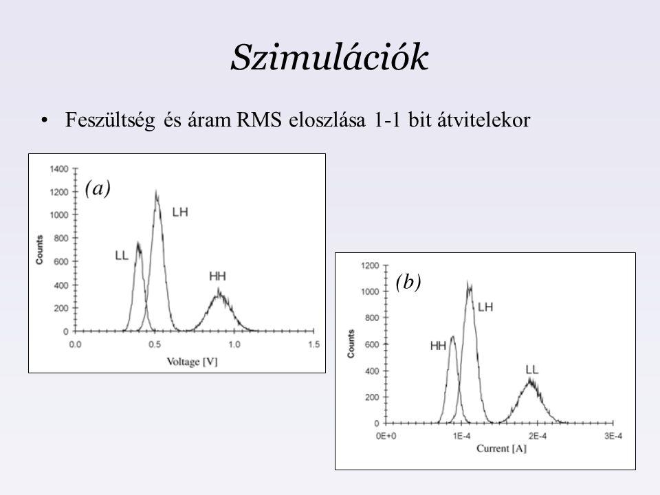 Szimulációk Feszültség és áram RMS eloszlása 1-1 bit átvitelekor