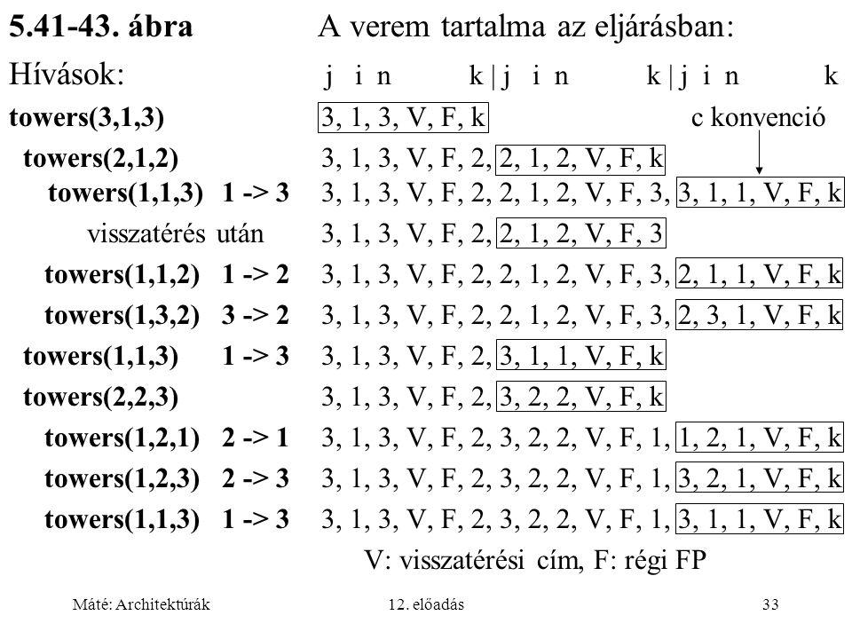 Máté: Architektúrák12. előadás33 5.41-43. ábra A verem tartalma az eljárásban: Hívások: j i n k | j i n k | j i n k towers(3,1,3) 3, 1, 3, V, F, k c k