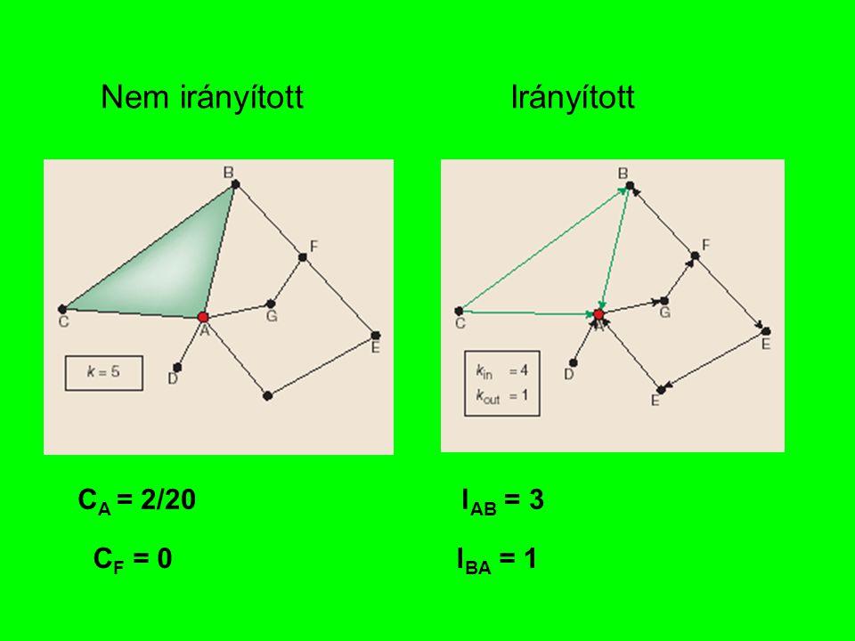 Nem irányítottIrányított C A = 2/20 C F = 0 l AB = 3 l BA = 1