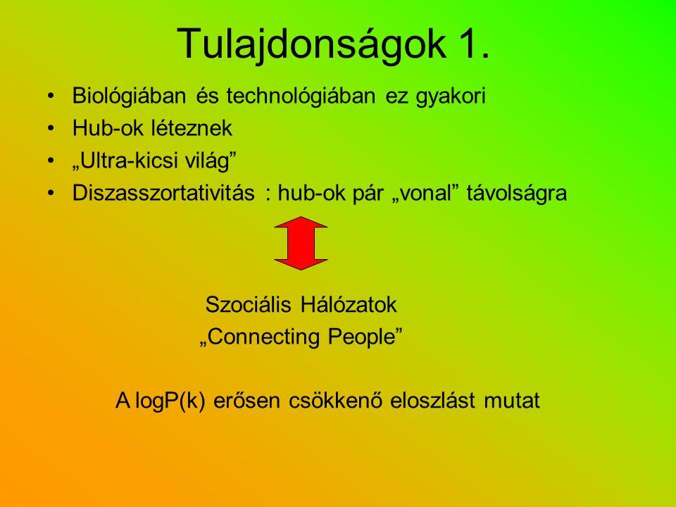 """Tulajdonságok 1. Biológiában és technológiában ez gyakori Hub-ok léteznek """"Ultra-kicsi világ"""" Diszasszortativitás : hub-ok pár """"vonal"""" távolságra Szoc"""