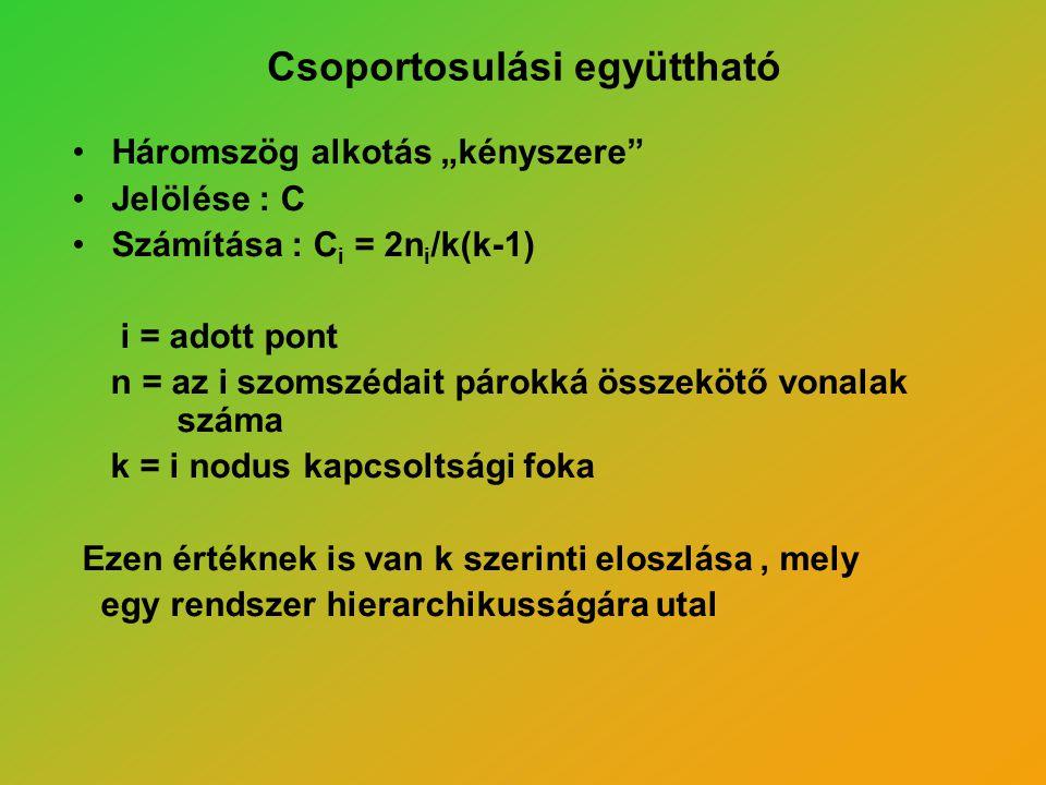 """Csoportosulási együttható Háromszög alkotás """"kényszere"""" Jelölése : C Számítása : C i = 2n i /k(k-1) i = adott pont n = az i szomszédait párokká összek"""