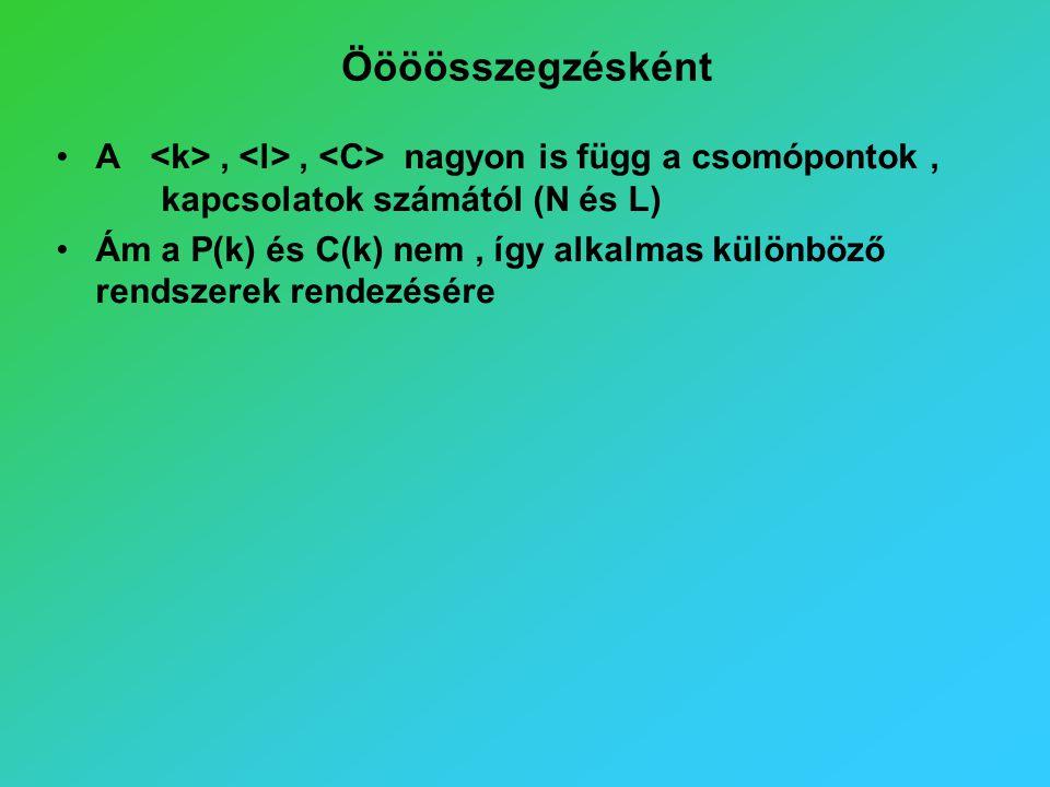 Öööösszegzésként A,, nagyon is függ a csomópontok, kapcsolatok számától (N és L) Ám a P(k) és C(k) nem, így alkalmas különböző rendszerek rendezésére