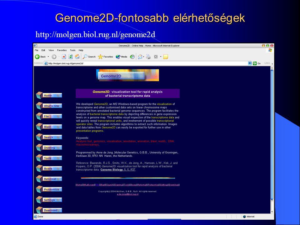 Genome2D-fontosabb elérhetőségek http://molgen.biol.rug.nl/genome2d