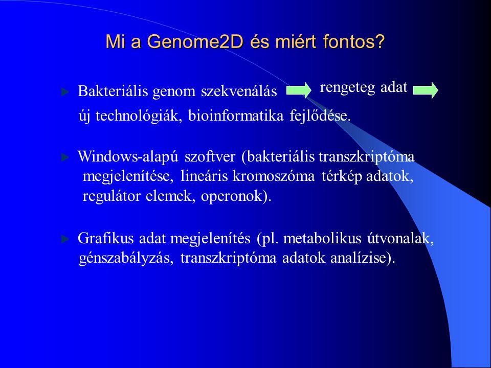 Genome2D-vizualizáció