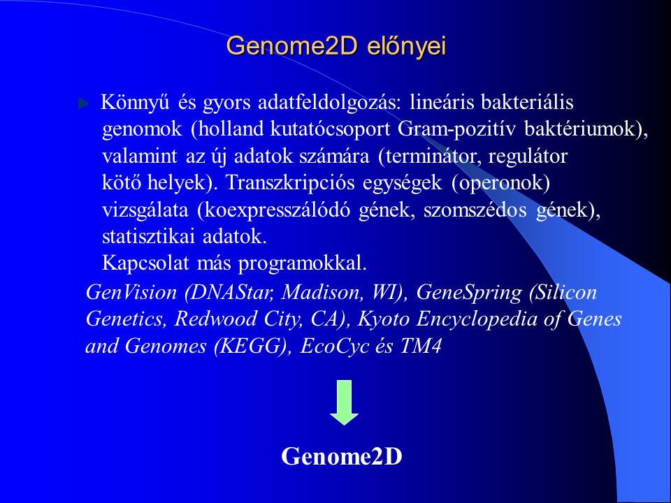 Genome2D előnyei Könnyű és gyors adatfeldolgozás: lineáris bakteriális genomok (holland kutatócsoport Gram-pozitív baktériumok), valamint az új adatok