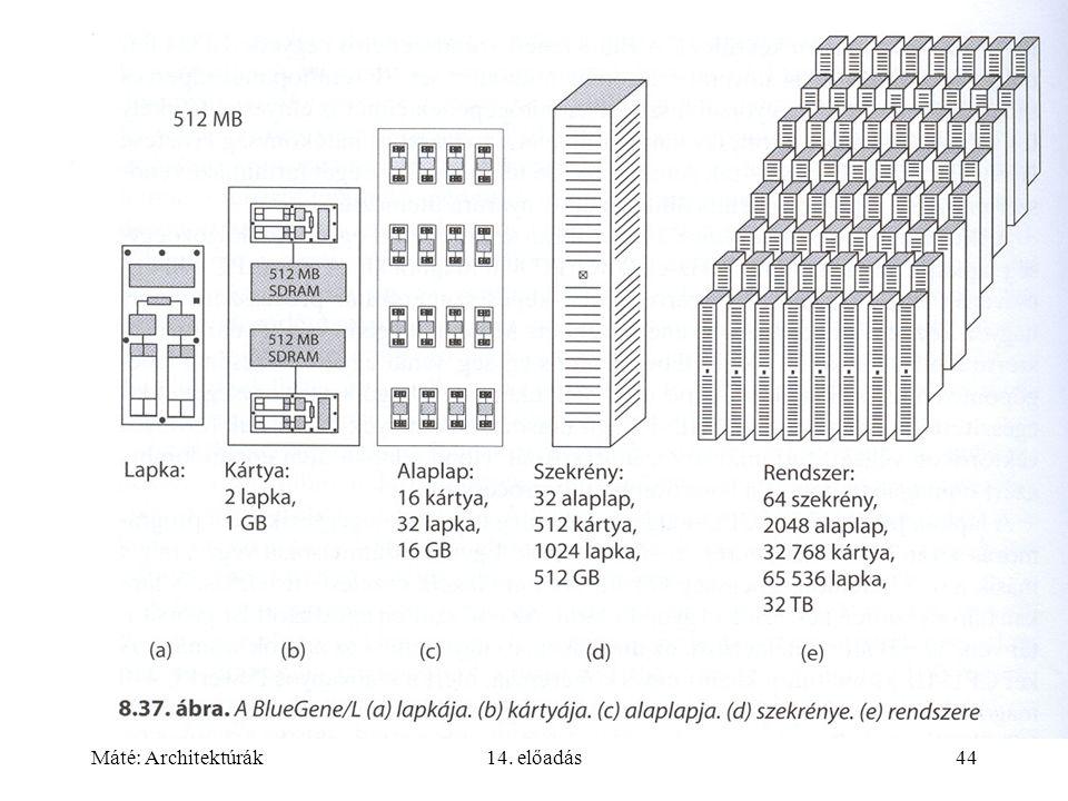 Máté: Architektúrák14. előadás44