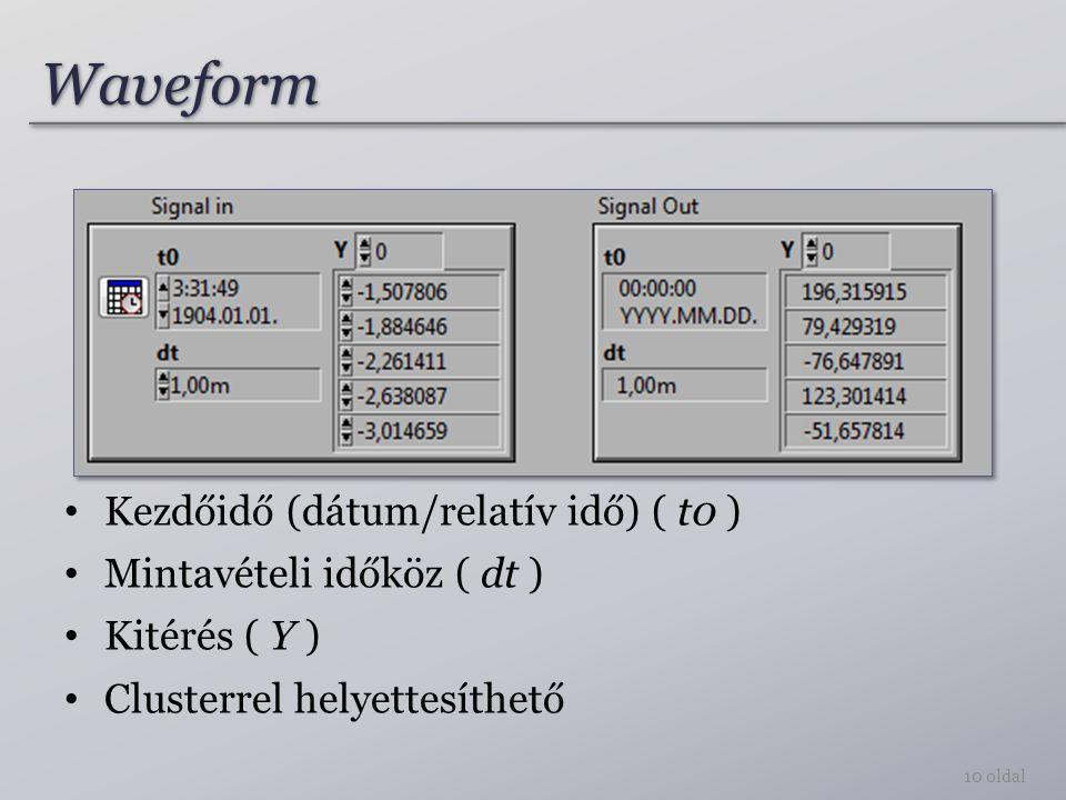 WaveformWaveform 10 oldal Kezdőidő (dátum/relatív idő) ( t0 ) Mintavételi időköz ( dt ) Kitérés ( Y ) Clusterrel helyettesíthető