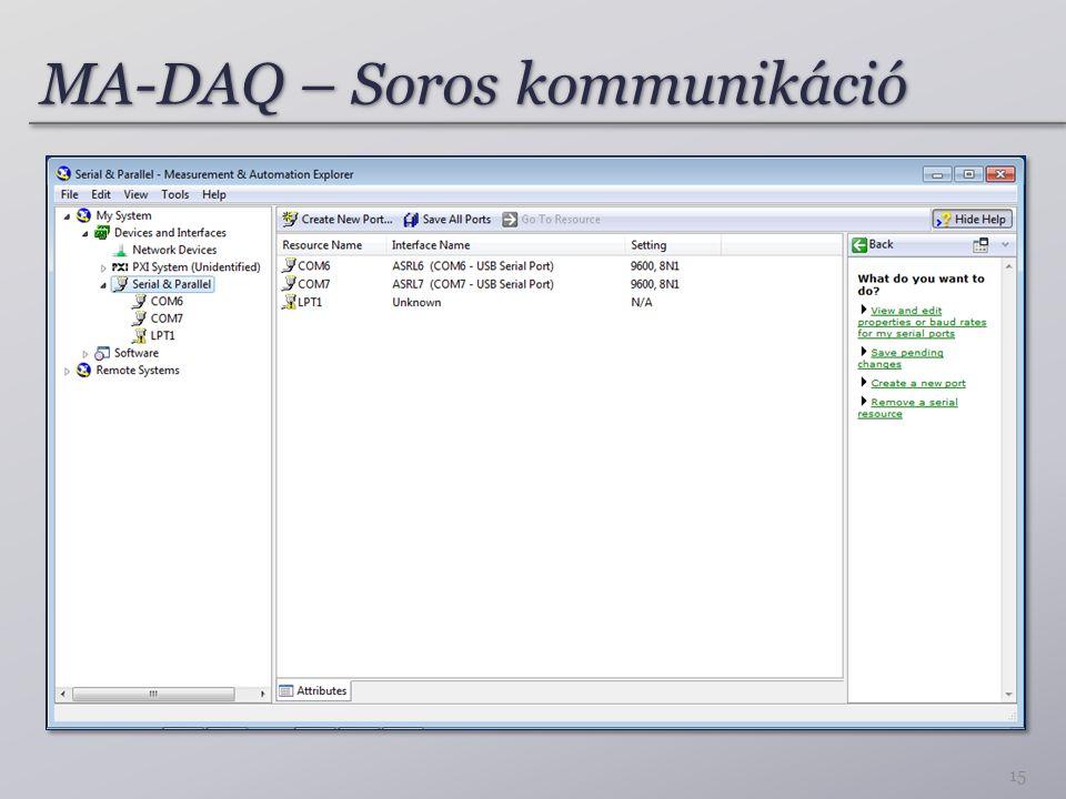 MA-DAQ – Soros kommunikáció 15