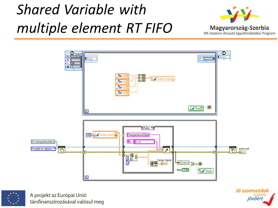 Shared Variable with multiple element RT FIFO