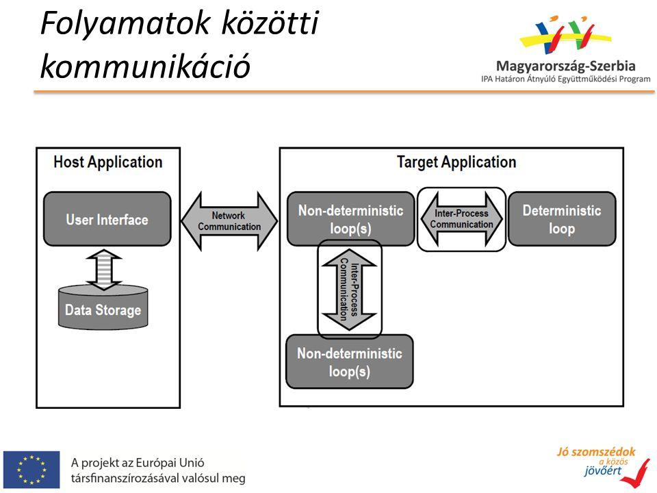 Folyamatok közötti kommunikáció