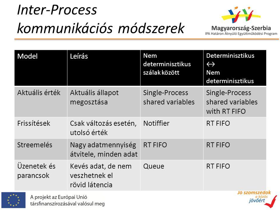 Inter-Process kommunikációs módszerek ModelLeírás Nem determinisztikus szálak között Determinisztikus ↔ Nem determinisztikus Aktuális értékAktuális állapot megosztása Single-Process shared variables with RT FIFO FrissítésekCsak változás esetén, utolsó érték NotiffierRT FIFO StreemelésNagy adatmennyiség átvitele, minden adat RT FIFO Üzenetek és parancsok Kevés adat, de nem veszhetnek el rövid látencia QueueRT FIFO
