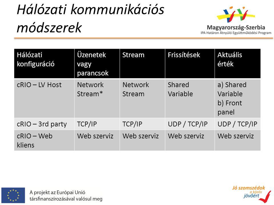 Hálózati kommunikációs módszerek Hálózati konfiguráció Üzenetek vagy parancsok StreamFrissítésekAktuális érték cRIO – LV HostNetwork Stream* Network Stream Shared Variable a) Shared Variable b) Front panel cRIO – 3rd partyTCP/IP UDP / TCP/IP cRIO – Web kliens Web szerviz