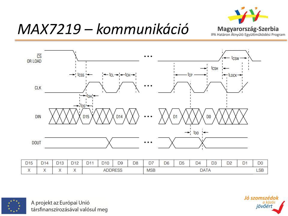 Idődiagram magyarázata 3 csatorna 1 órajel periódushoz 2 iterációs ciklus szükséges (1 periódus 2 pontból áll) Minden jel bináris, csak az ábrázolás kedvéért vannak eltolva a függőleges tengelyen