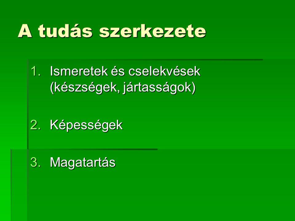 A tudás szerkezete 1.Ismeretek és cselekvések (készségek, jártasságok) 2.Képességek 3.Magatartás