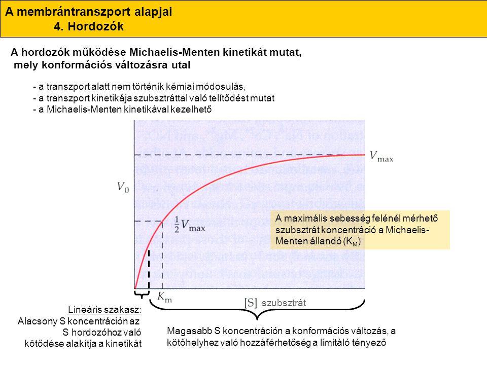 A membrántranszport alapjai 4. Hordozók - a transzport alatt nem történik kémiai módosulás, - a transzport kinetikája szubsztráttal való telítődést mu