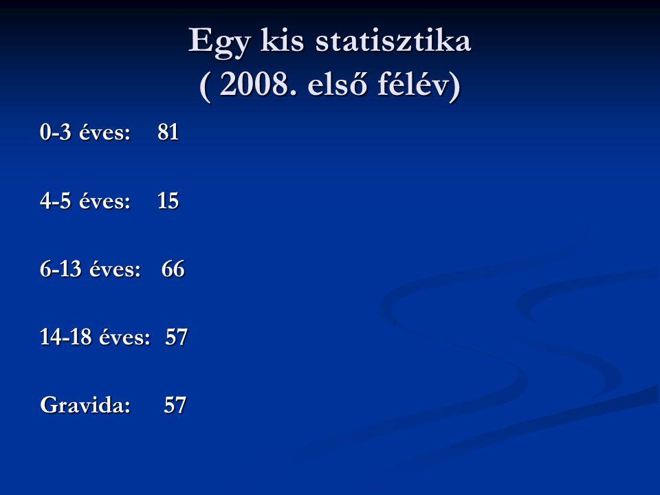 Egy kis statisztika ( 2008. első félév) 0-3 éves: 81 4-5 éves: 15 6-13 éves: 66 14-18 éves: 57 Gravida: 57