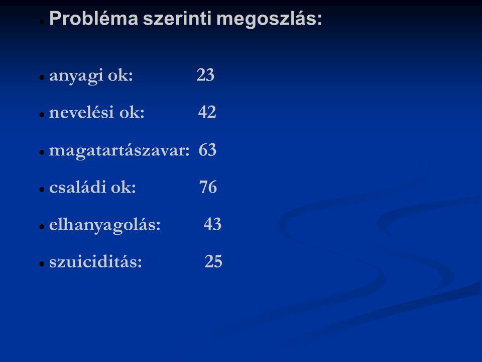 Probléma szerinti megoszlás: anyagi ok: 23 nevelési ok: 42 magatartászavar: 63 családi ok: 76 elhanyagolás: 43 szuiciditás: 25