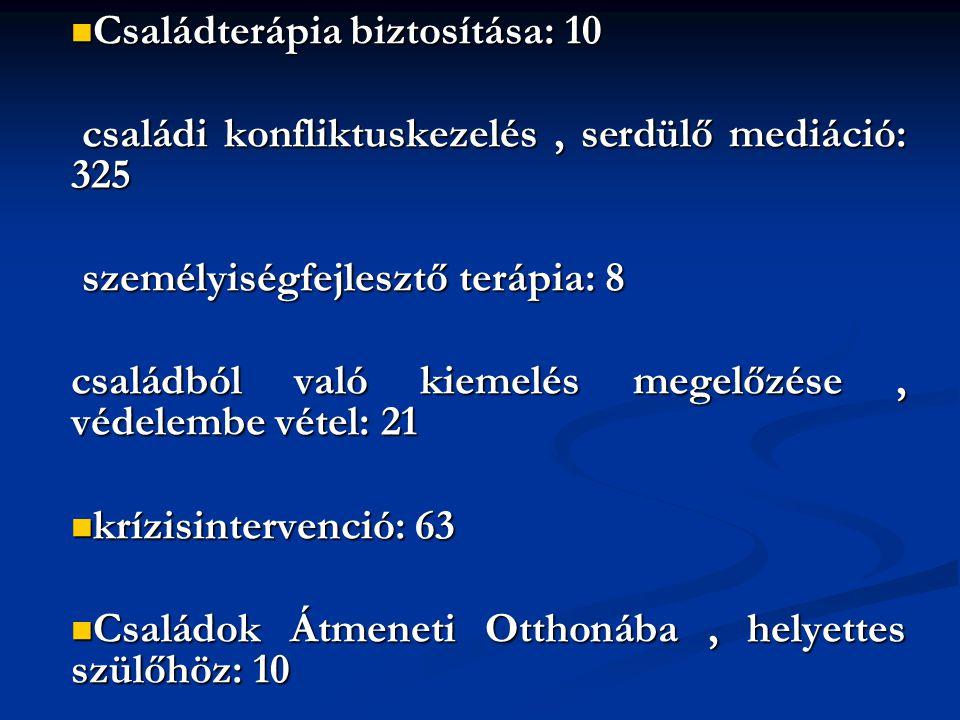 Családterápia biztosítása: 10 Családterápia biztosítása: 10 családi konfliktuskezelés, serdülő mediáció: 325 családi konfliktuskezelés, serdülő mediác