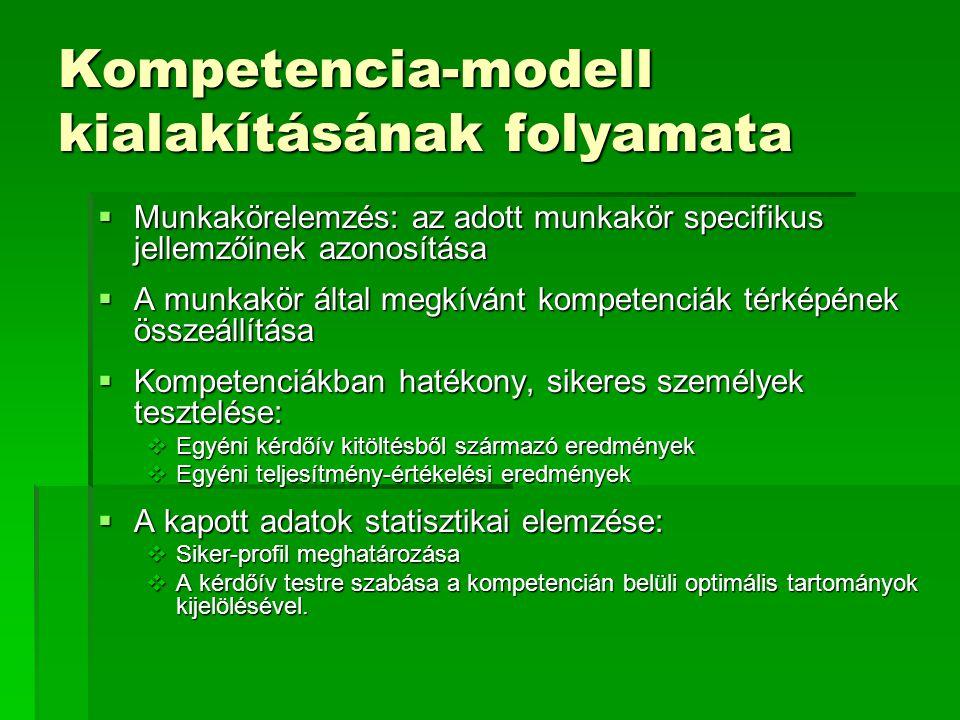 Kompetencia-modell kialakításának folyamata  Munkakörelemzés: az adott munkakör specifikus jellemzőinek azonosítása  A munkakör által megkívánt kompetenciák térképének összeállítása  Kompetenciákban hatékony, sikeres személyek tesztelése:  Egyéni kérdőív kitöltésből származó eredmények  Egyéni teljesítmény-értékelési eredmények  A kapott adatok statisztikai elemzése:  Siker-profil meghatározása  A kérdőív testre szabása a kompetencián belüli optimális tartományok kijelölésével.