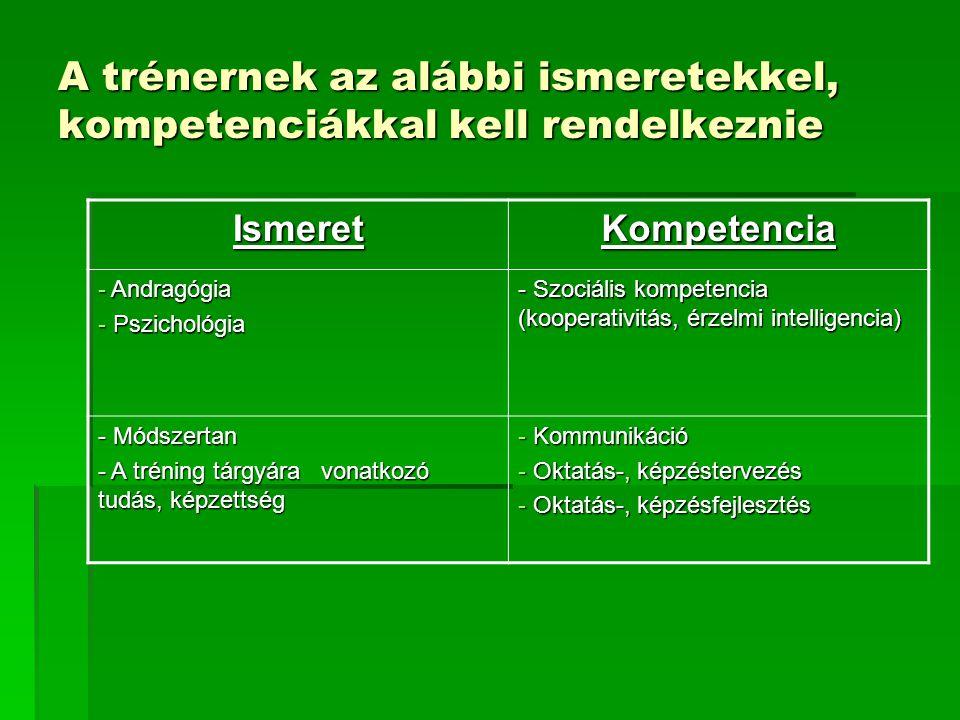 A trénernek az alábbi ismeretekkel, kompetenciákkal kell rendelkeznie IsmeretKompetencia - Andragógia - Pszichológia - Szociális kompetencia (kooperat