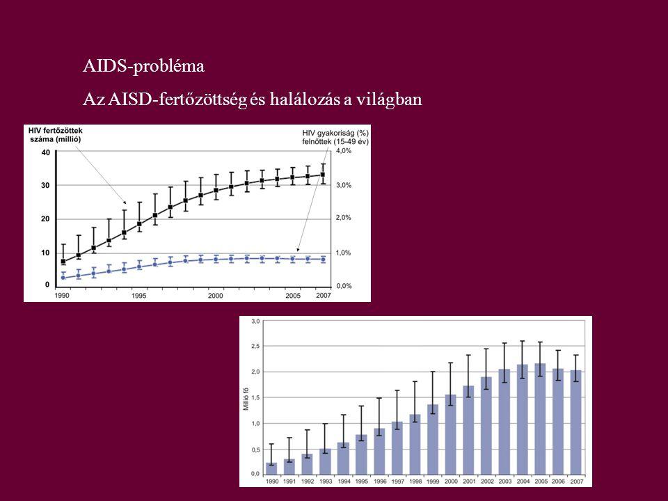 AIDS-probléma Az AISD-fertőzöttség és halálozás a világban