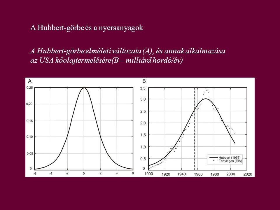 A Hubbert-görbe és a nyersanyagok A Hubbert-görbe elméleti változata (A), és annak alkalmazása az USA kőolajtermelésére(B – milliárd hordó/év)