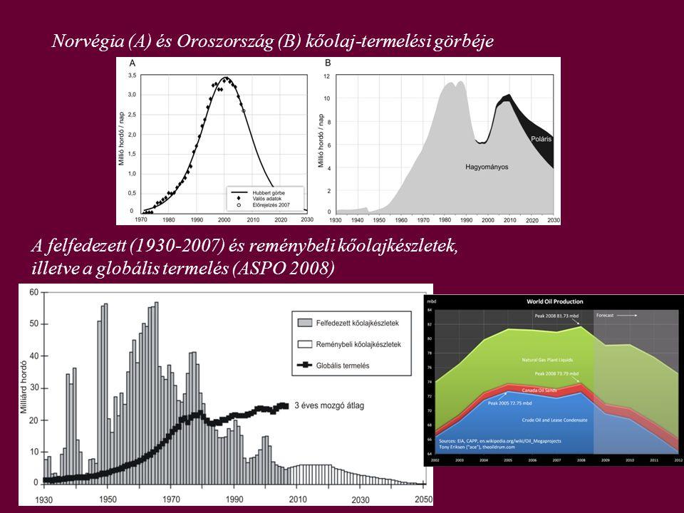Norvégia (A) és Oroszország (B) kőolaj-termelési görbéje A felfedezett (1930-2007) és reménybeli kőolajkészletek, illetve a globális termelés (ASPO 20