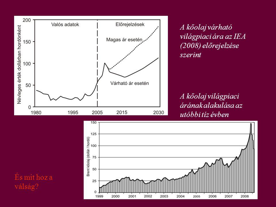 A kőolaj várható világpiaci ára az IEA (2008) előrejelzése szerint A kőolaj világpiaci árának alakulása az utóbbi tíz évben És mit hoz a válság?